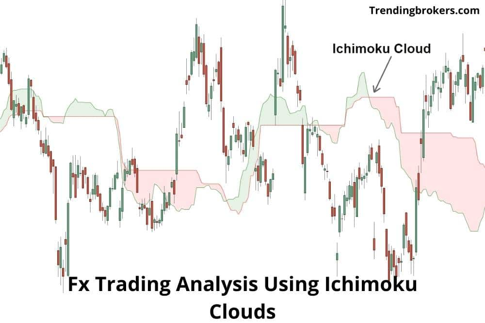 Ichimoku Clouds